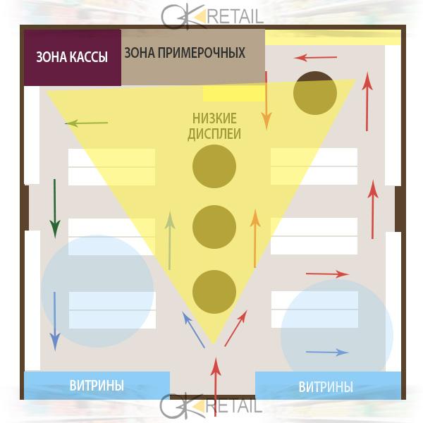 44da60dc4 Золотой треугольник - как выполняется выкладка одежды в магазине